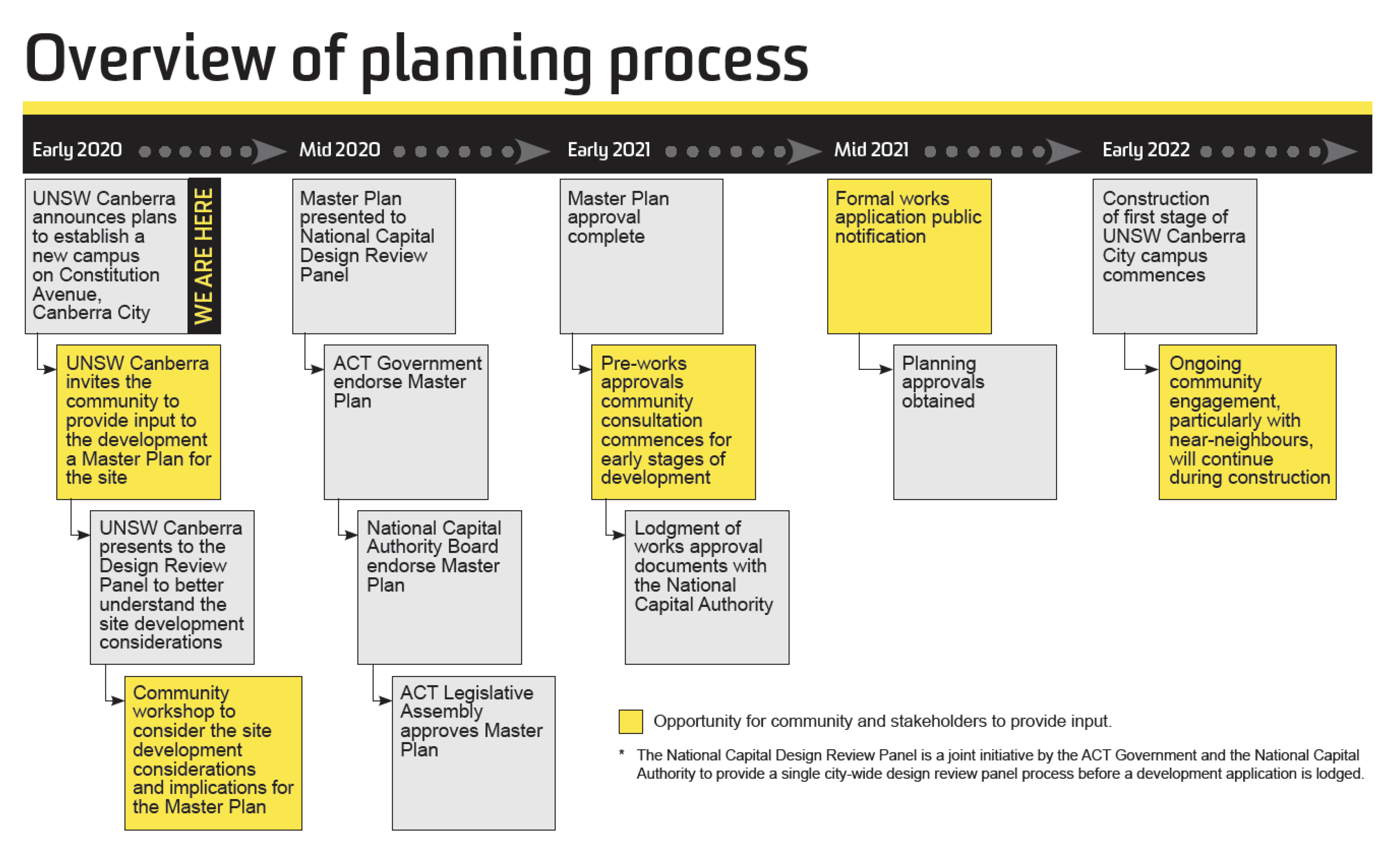 Overview Planning Process